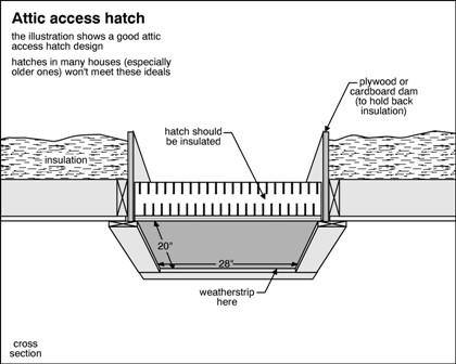 Hatch Insulation